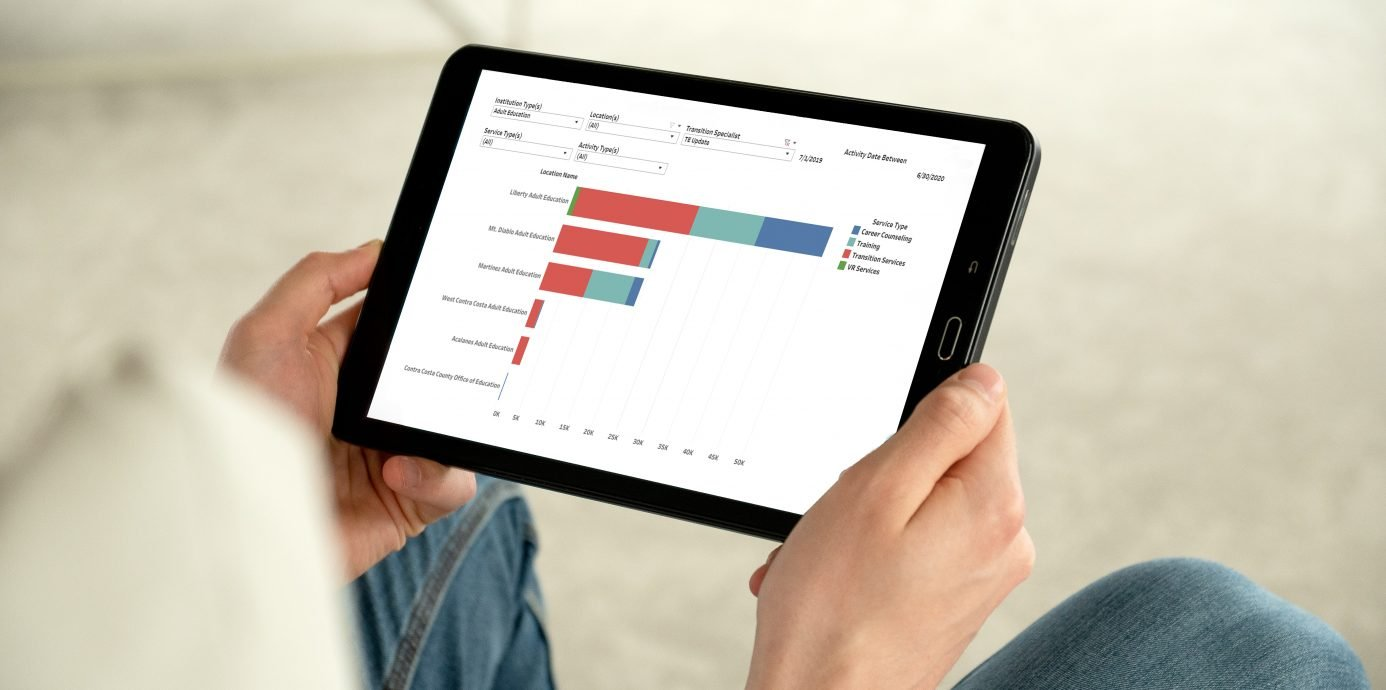 CommunityPro Suite Reporting Dashboard on a tablet