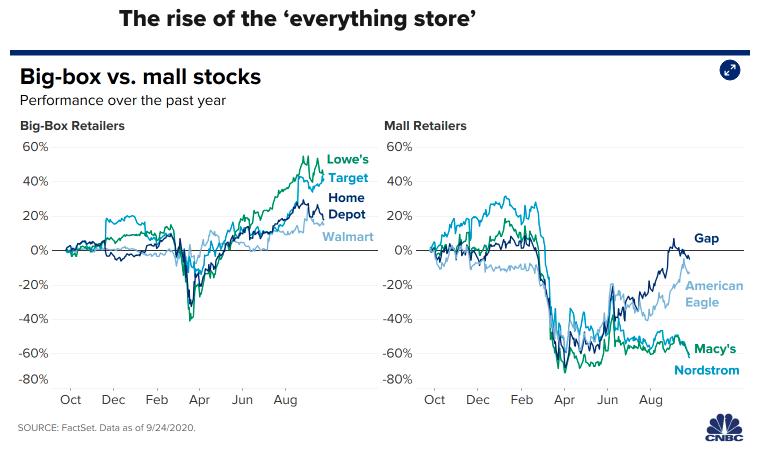 Mall stock chart